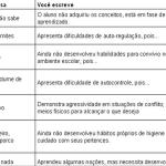 Frases e expressões para uso em relatórios de alunos
